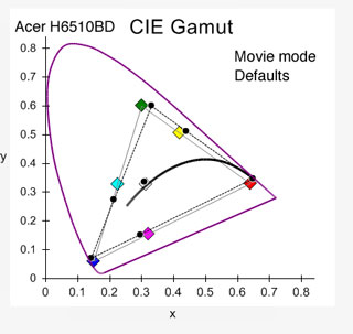 Acer H6510BD, Movie mode, color gamut