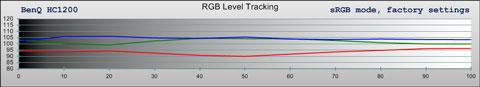 BenQ HC1200, sRGB grayscale