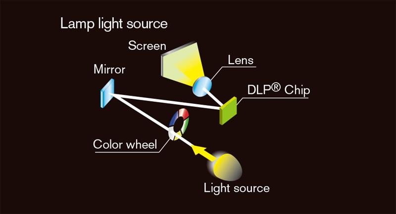 04 Lamp light path 1DLP