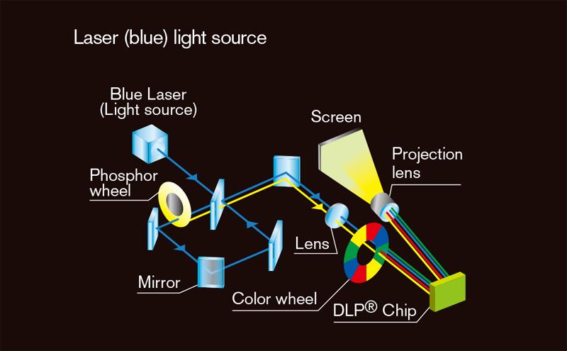 05 Laser light path 1DLP