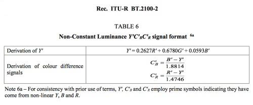 BT.2100-Standard-Chart