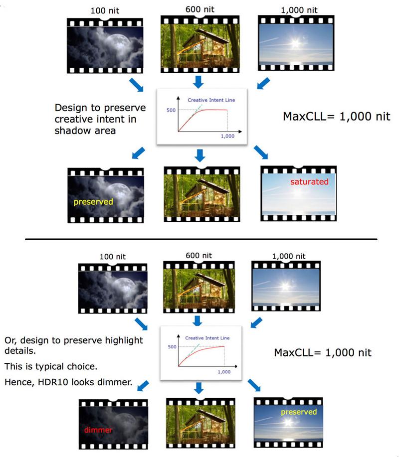 HDR Projectors Fig12 800