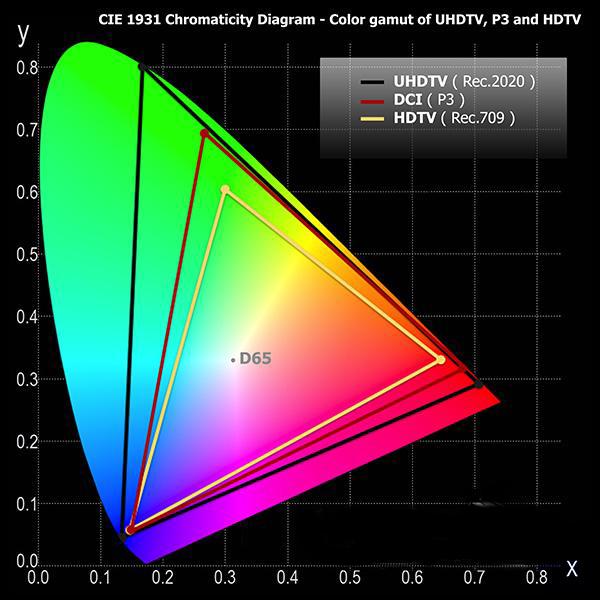 HDR Projectors Fig2 800