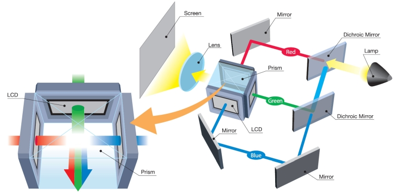 LCD LCoS DLP Şekil1