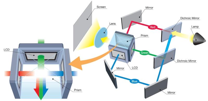 LCD LCoS DLP Fig1