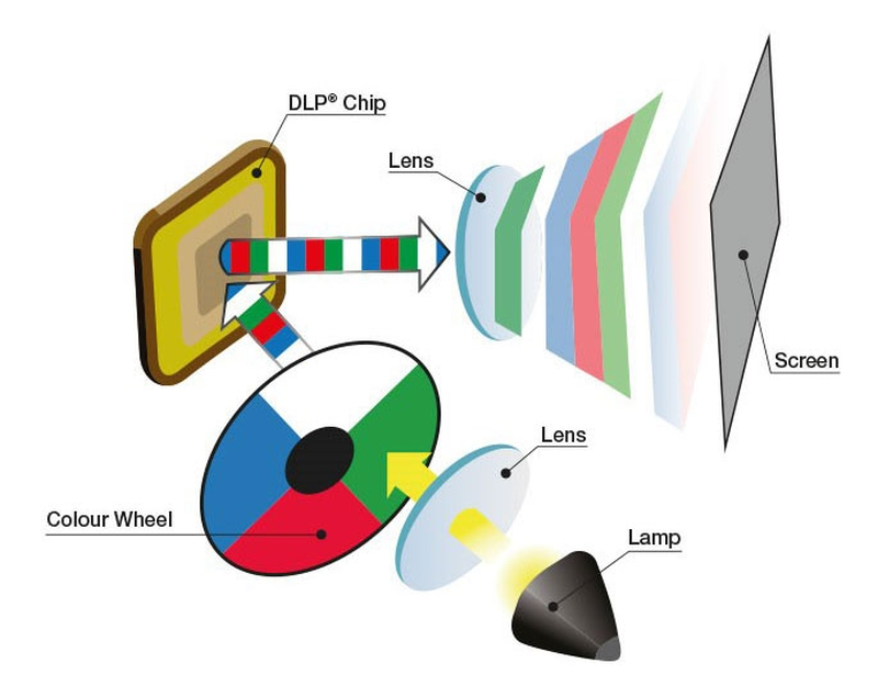 LCD LCoS DLP Fig14