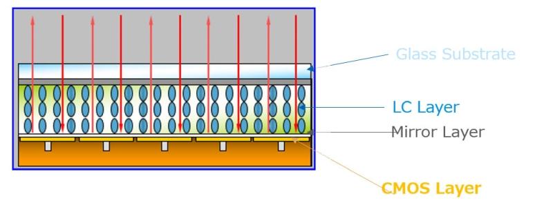 LCD LCoS DLP Fig5