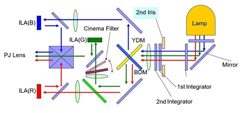 LCD LCoS DLP Fig6