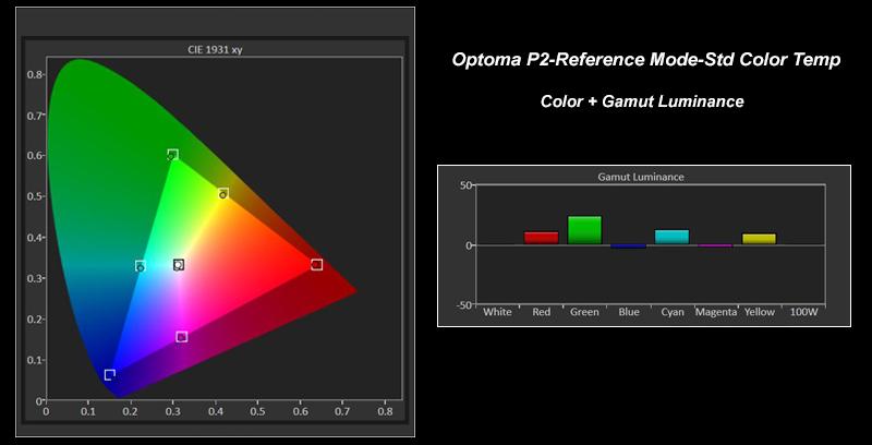 OptomaP2 RefwStandardCT CIE GamutLum