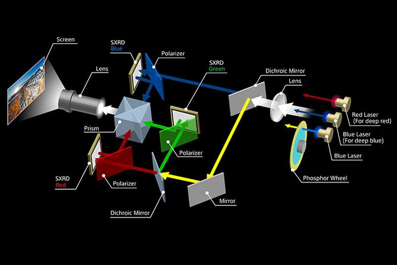 Sony VPL GTZ380 Laser Diagram