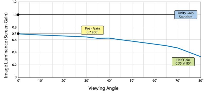 Stewart Harmony G2 Viewing Angle