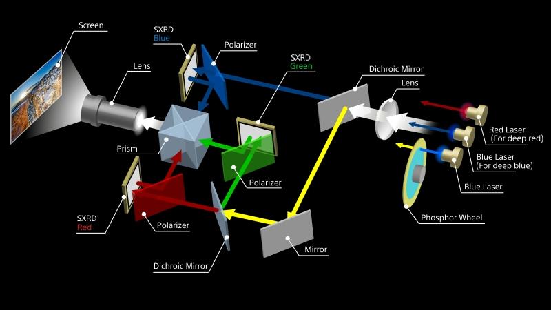 sony vplgtz380 laser path